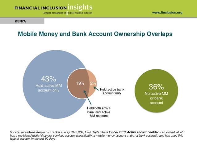 kenya-mobile-money-and-digital-finance-survey-fall-2013-10-638
